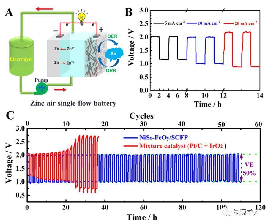 可应用于空气液流电池的自支撑双效氧电极
