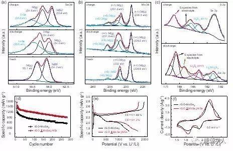 高性能低温锂硫电池:通过催化转化层协同调控多硫化物热力学/动力学扩散