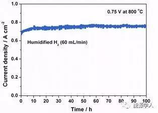 超高性能的双钙钛矿晶格结构用于固态氧化物燃料电池负极材料