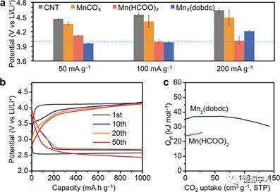 基于Mn-MOF正极的高性能Li-CO2电池