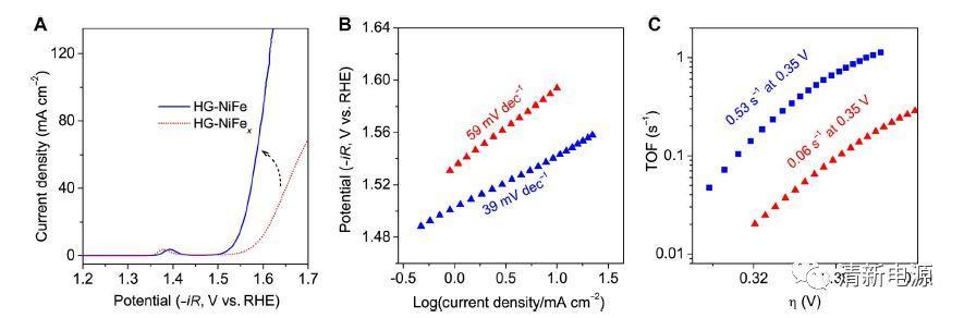 石墨烯来作载体!Ni-Fe活性位点-析氧反应的异质催化剂