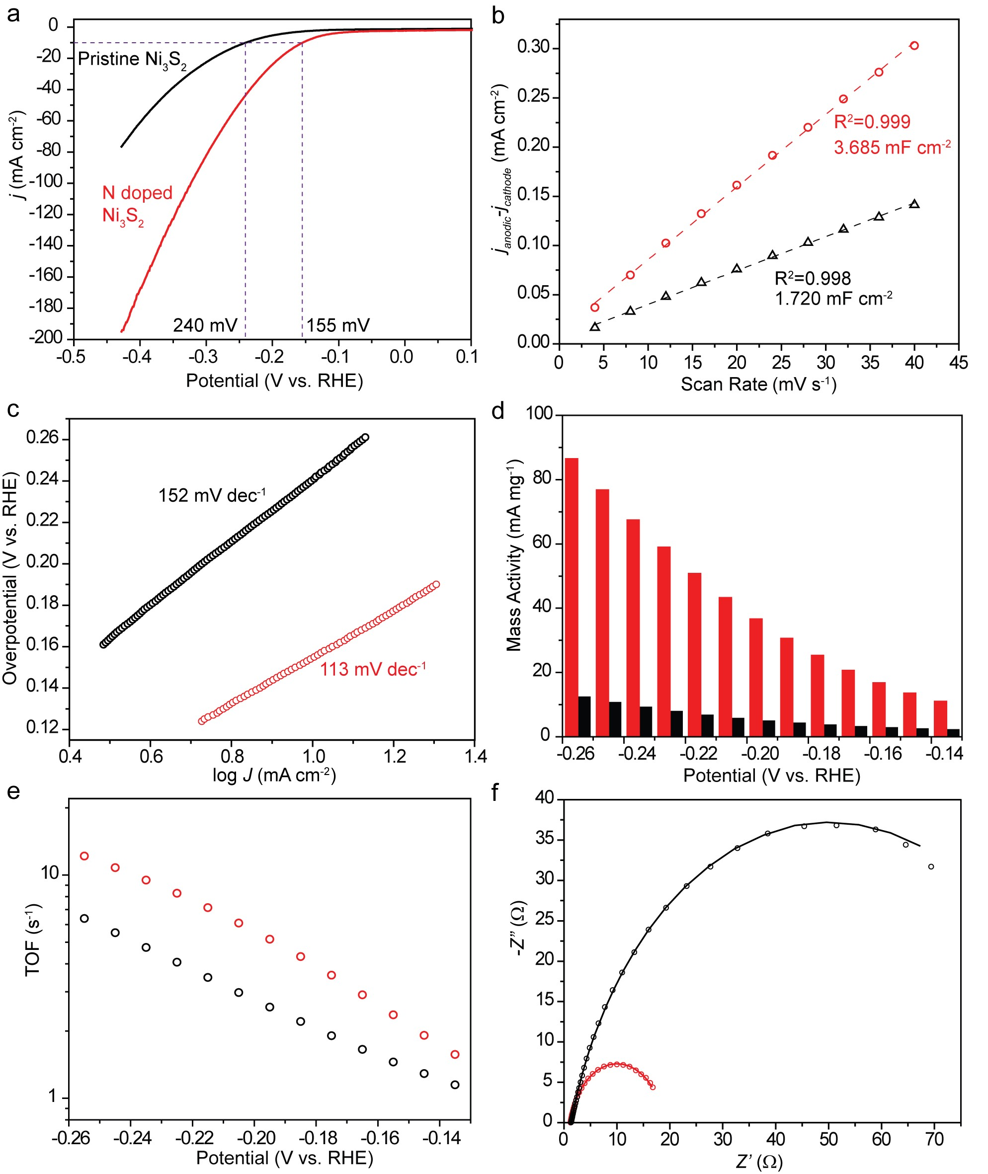 Adv. Energy. Mater.: 氮掺杂助力Ni3S2碱性体系电催化产氢:实验与理论