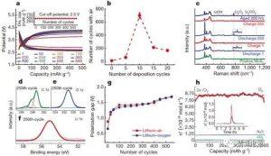 震惊!具有长循环寿命的Li-O2电池?
