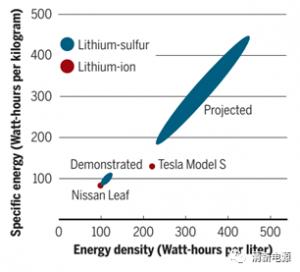 Science观点:锂硫电池,飞跃就绪