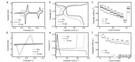 高导电性&高阳离子选择性离子通道——构建高性能水系混合离子电池