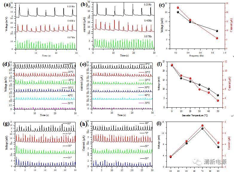 暨南大学Nano Energy:基于电动理论的海洋波浪能捕获