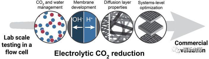 新型反应平台!优化流动反应池用于CO2电催化还原