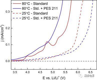 产业化锂离子电池80℃高温存储研究报道