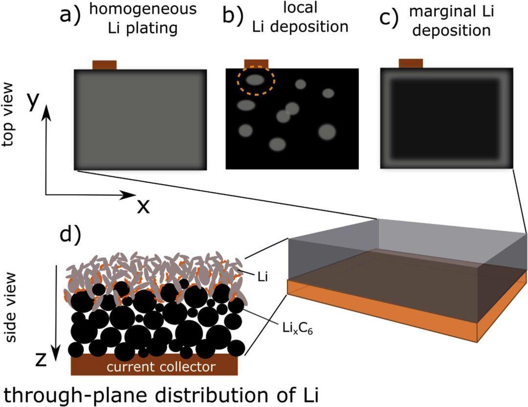 商业锂离子电池研究:锂离子电池的致命凶手之锂沉积副反应
