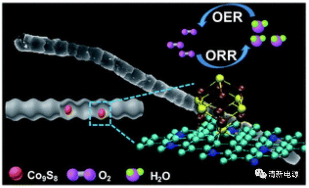 """当CP2K遇见催化:看看一条""""蚯蚓""""如何在OER/ORR中大显身手"""
