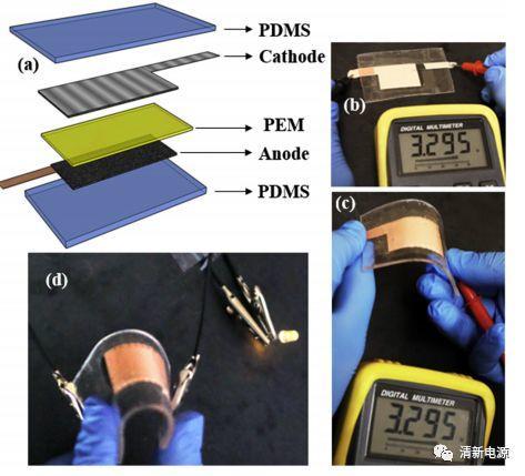 """""""刚柔并济""""—新型高阻燃性固态聚合物电解质构建全柔性锂离子电池"""
