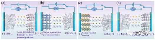 Materials Horizons新型钠离子混合电容器:高赝电容的硼掺杂石墨片
