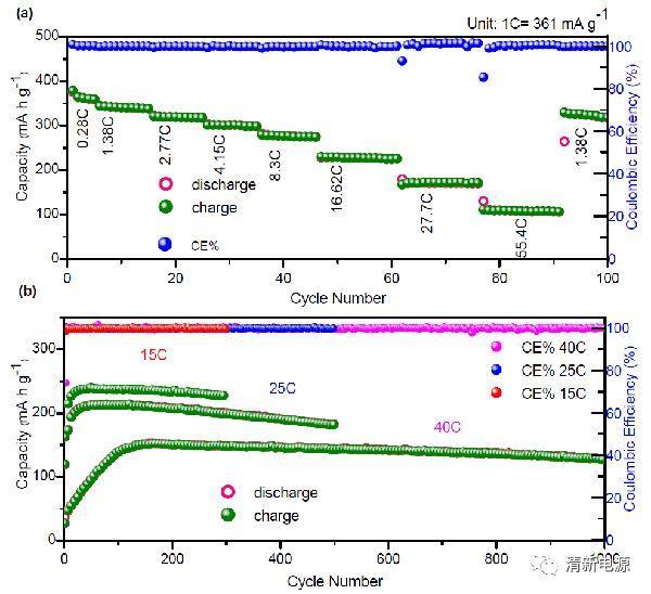 高能量水系锌离子电池的开路者:水钒钠石纳米棒正极材料