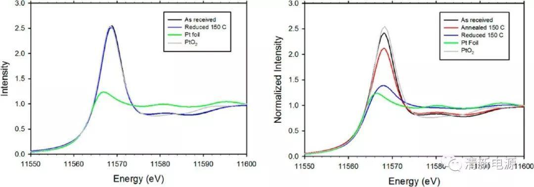 【催化进阶】单原子催化剂表征之球差TEM及XAFS应用与案例分析