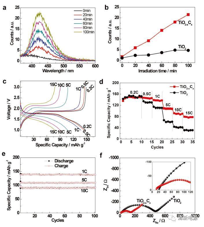中科院&中科大:拓扑转换制得的TiO2-xCx带你玩转光催化和锂电