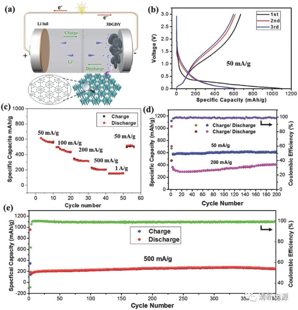 北大&重大:储能与催化新星!硅藻土合成独立3D石墨炔