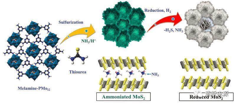 多功能型MoS2:可以与玻碳电极PK产氢性能的催化剂