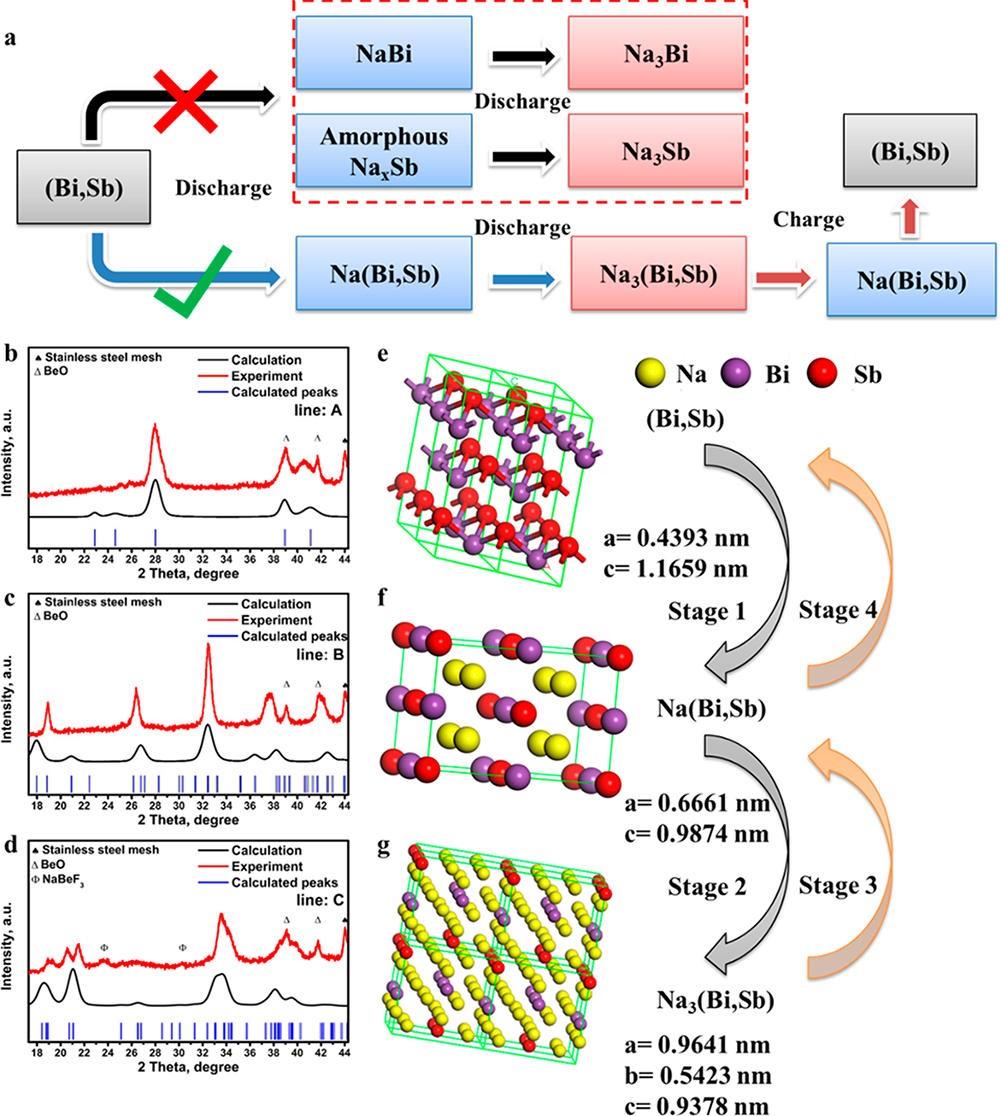 ACS Nano:脱合金策略制备纳米多孔Bi-Sb合金钠离子电池负极