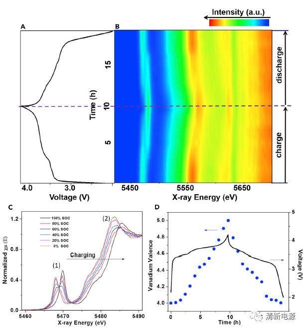 高电压&长循环——层状NaVOPO4材料奏响的钠离子正极交响乐