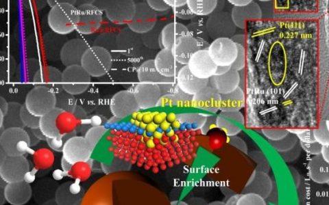 中科院长春应化所EES:表面Pt富集的PtRu纳米粒子:部分嵌入碳球表层的高效析氢催化剂