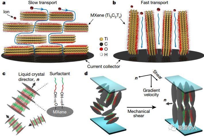 MXene再发Nature:电极厚度与电性能可兼得