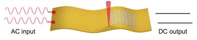 中科大朱彦武:激光直写CVD石墨烯制备超高功率柔性微型超级电容器(文末有彩蛋)