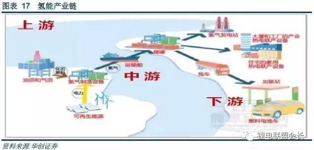 氢能源产业链知识大全