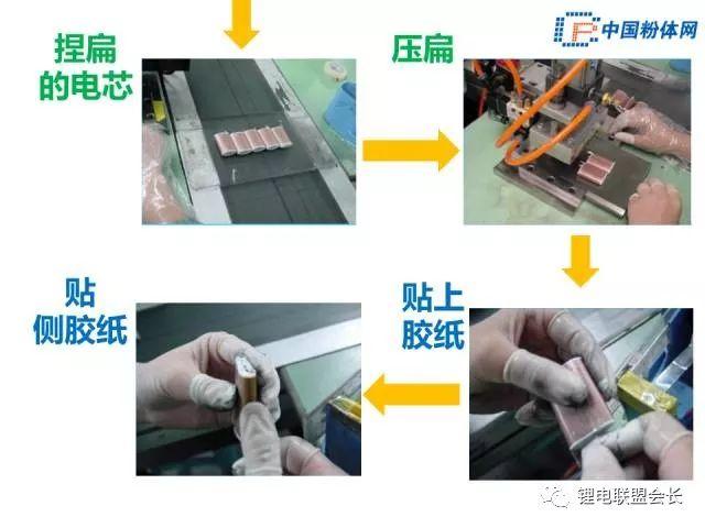 锂电池模组结构和电芯自造工艺