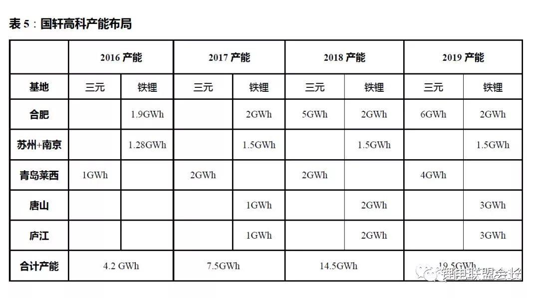 中国动力锂电池产能最新跟踪报告