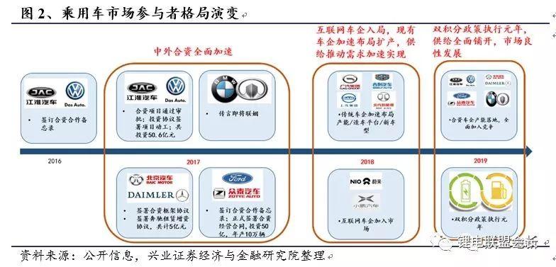 报告 | 2018年电动汽车深度报告