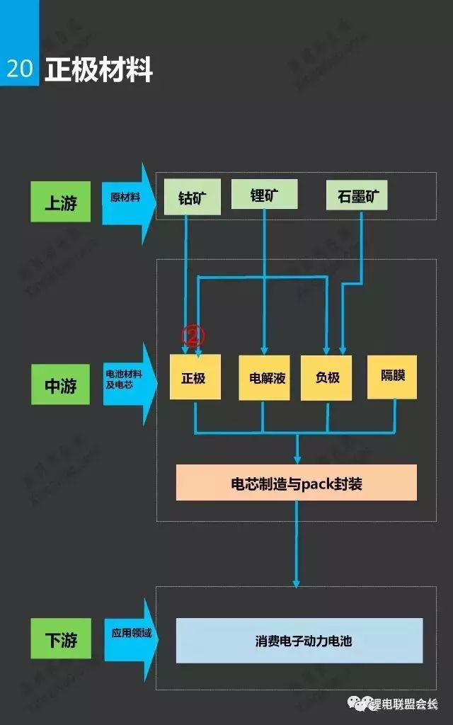 一张图看懂锂离子电池及相关产业链