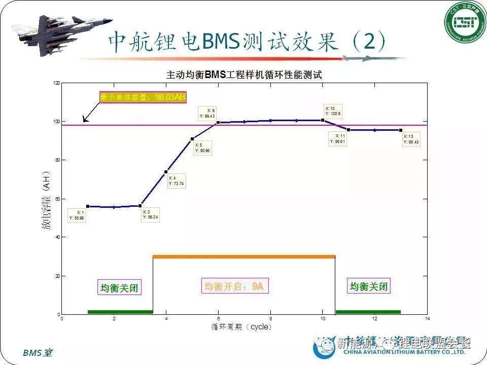 BMS知识汇总