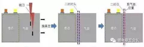 一片铝塑膜引发的技术特性-软包锂电池