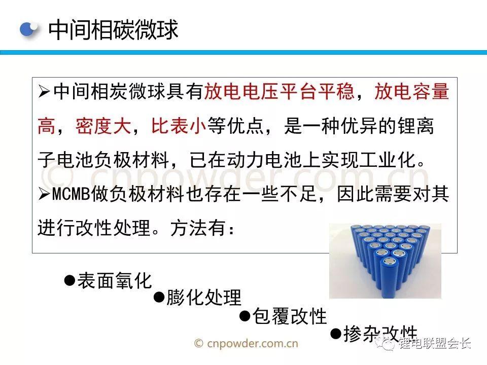 一文看懂锂离子电池电极材料