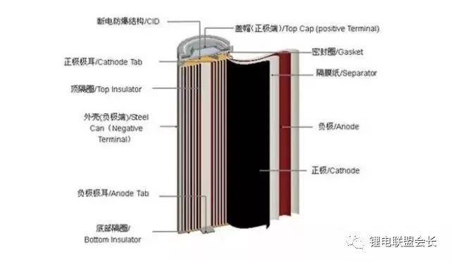 """电池人一定要懂的""""电池能量密度""""!(含我国各企业锂电池能量密度现状一览)"""