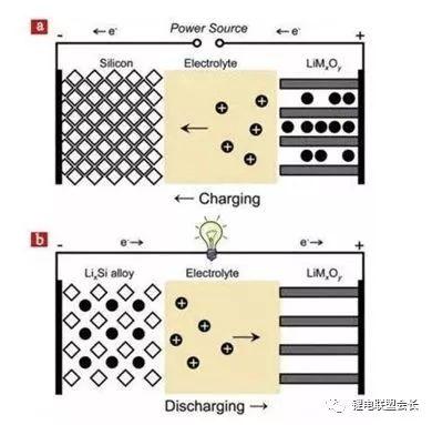 硅基负极材料粘结剂的研究进展