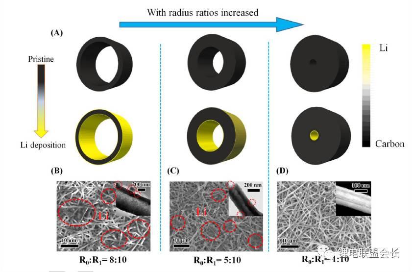 锂 - 金属表面修饰以及改性研究