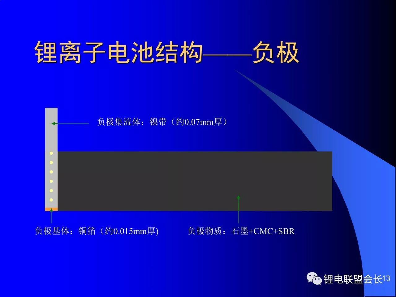 锂离子电池理论与工艺