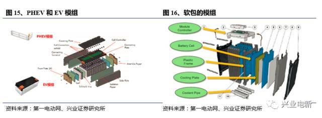 LG化学动力电池的制造工艺,附《锂离子动力电池深度报告》