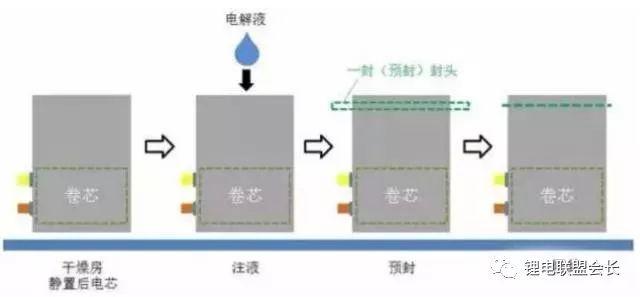 从软包锂电芯生产封装流程 看铝塑膜的重要性