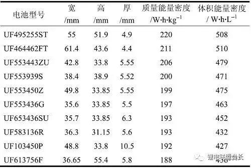 干货 | 锂电和金属锂能量密度计算