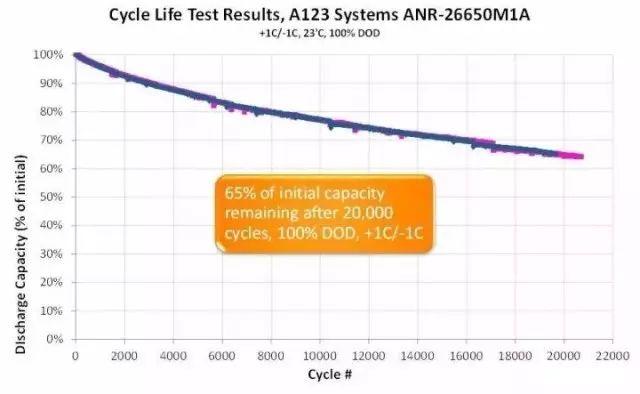 全面了解动力电池的寿命、质保期是多久及电池阻抗谱