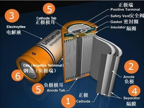 一文章分析-动力锂电池材料哪些紧缺,哪些过剩?
