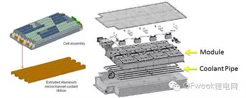 5012字-详解特斯拉的电池管理系统