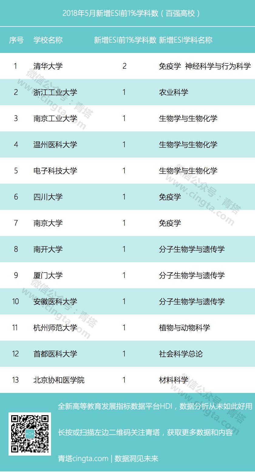重磅:最新ESI中国大学综合排名百强出炉(2018年5月)!