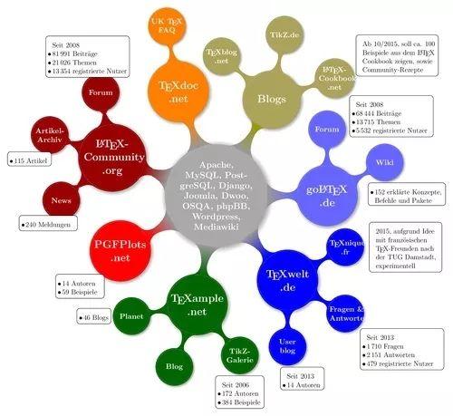高颜值的SCI论文配图是怎样炼成的?