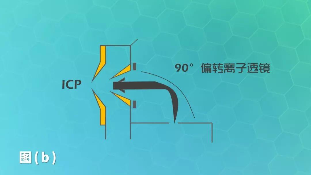 【ICP/MS知识汇总】81篇精选,千山万水终于等到你...
