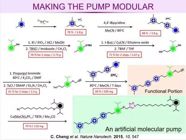 如何制作高大上的PPT来展示科研成果?