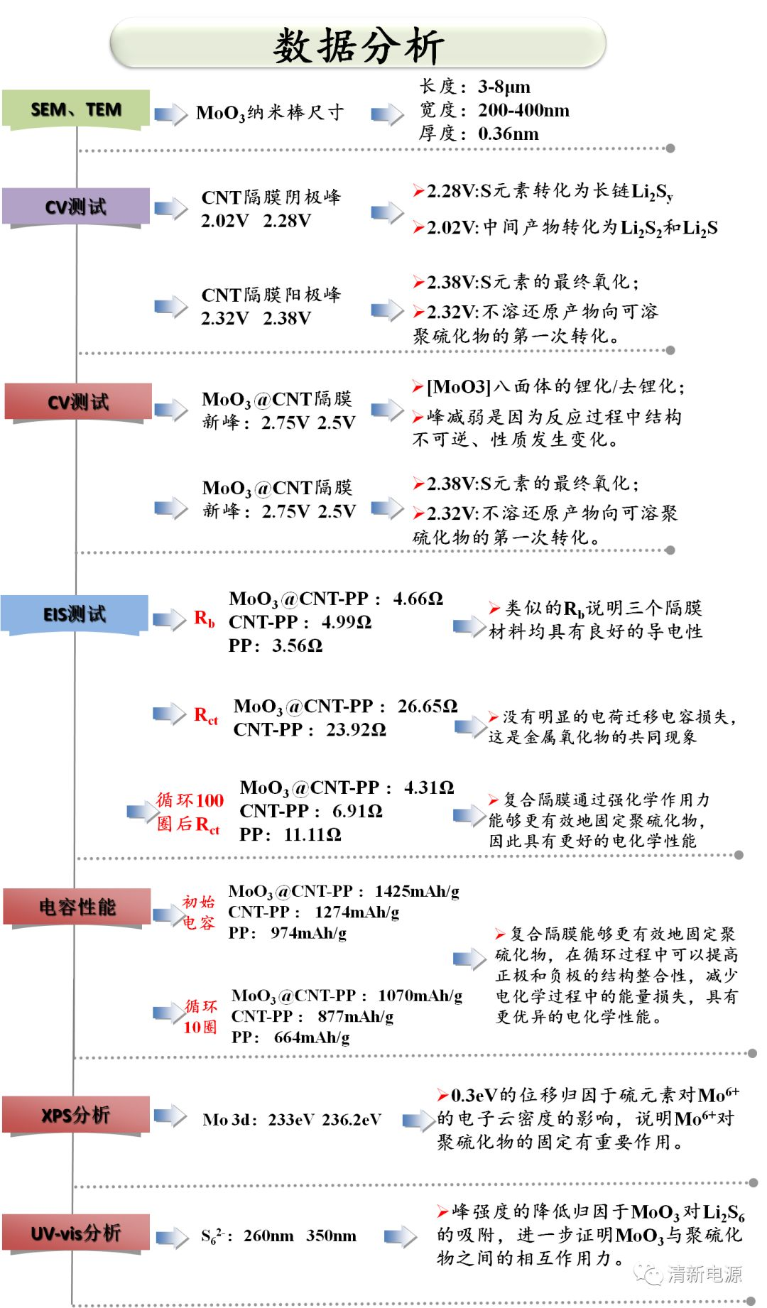 清华深研院: 新型隔膜应用于高性能锂硫电池