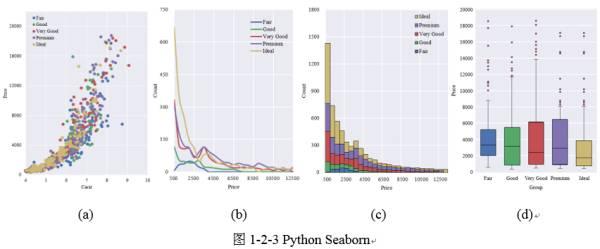 图表绘制与处理的常用软件分享,你会用几个?